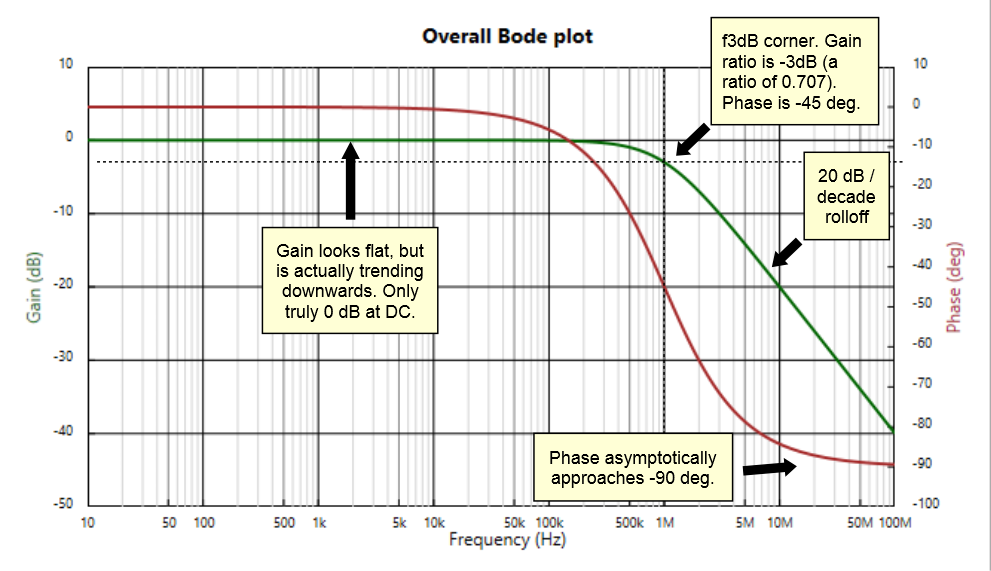Annotated bode chart