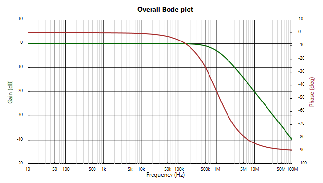 Basic low pass bode chart