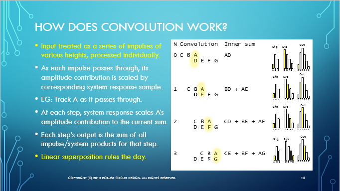 How does convolution work slide