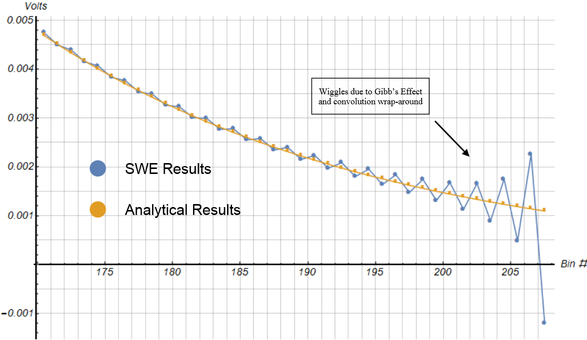 Sampled Discharging Curve Zoomed In