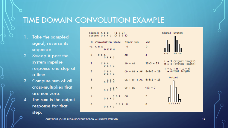 Time domain convolution example