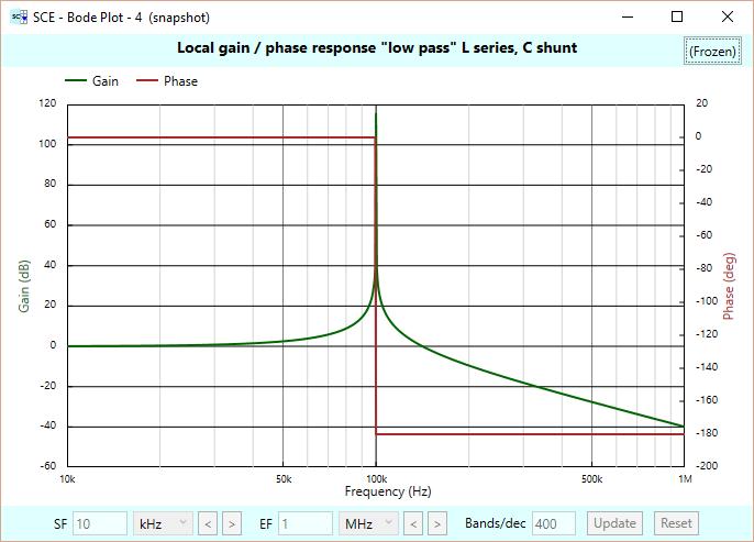 Low pass LC response