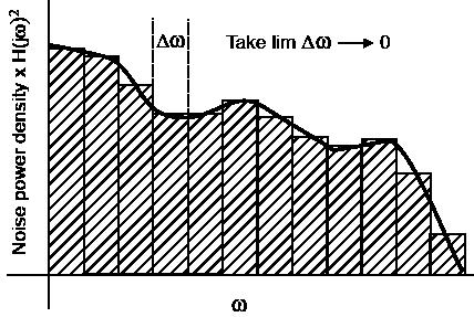 integrated-noise-density-plot-iv