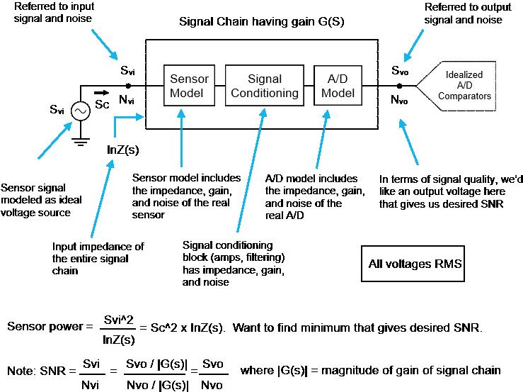 signal-power-high-level